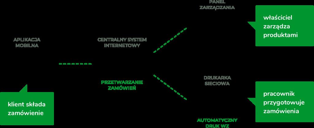 Schemat działania systemu zamówień powiązanego z aplikacją mobilną